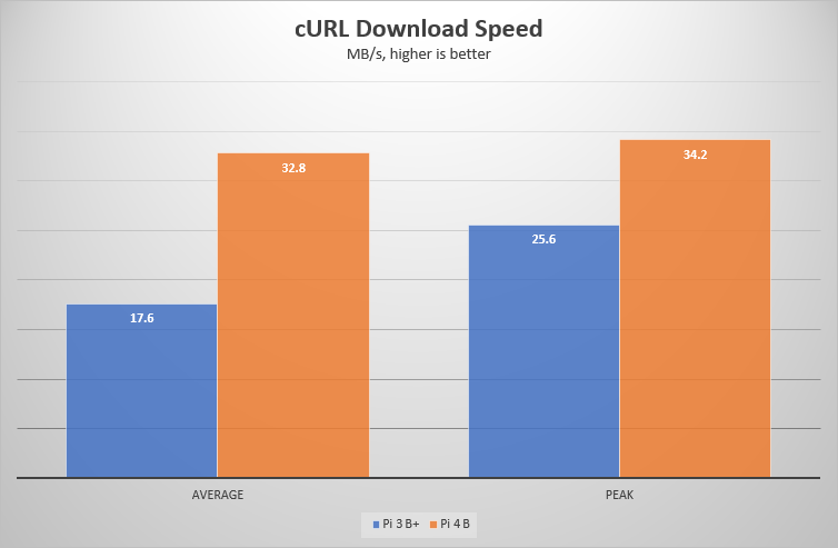 cURL download speed chart