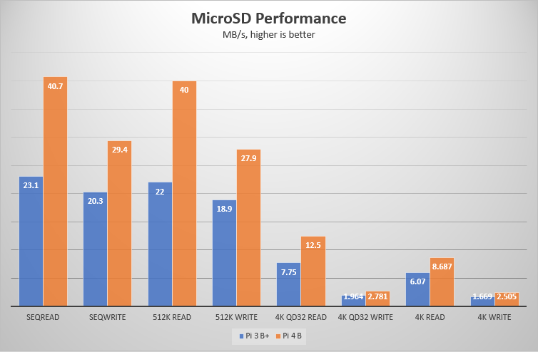FIO microSD test result chart