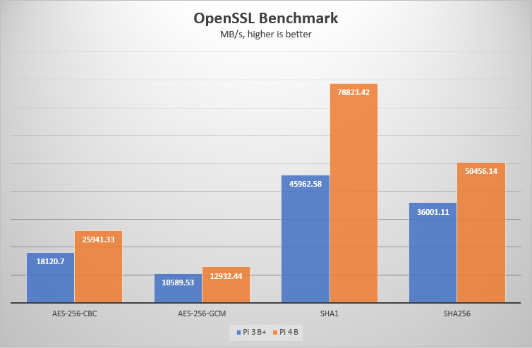 OpenSSL speed result chart