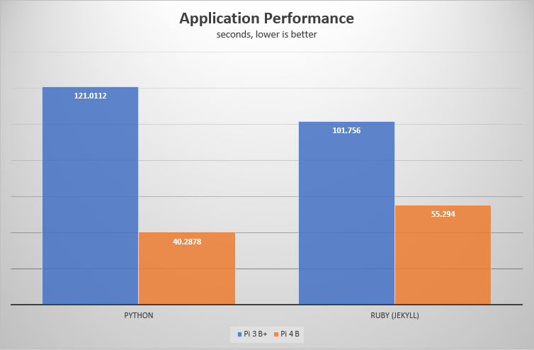Application test result chart