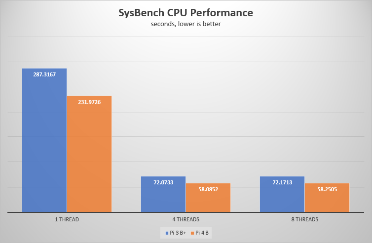 SysBench CPU test result chart