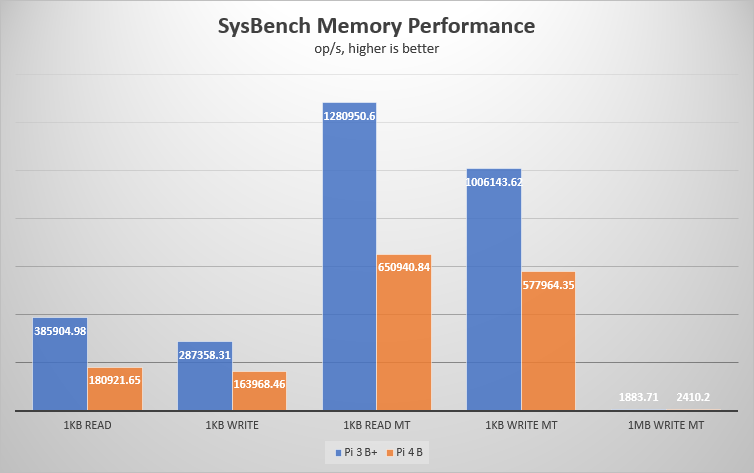 SysBench memory test result chart